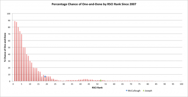 RSCI-Chart2
