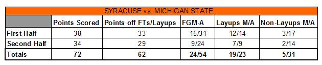 Syracuse Michigan State graphic