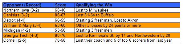 Syracuse opponents
