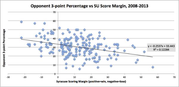 3point-vs-scoremarin