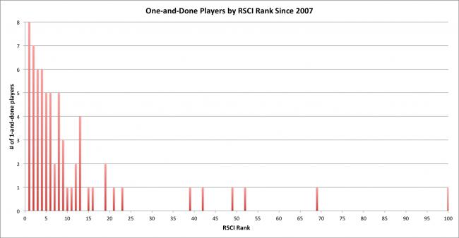 RSCI-Chart1