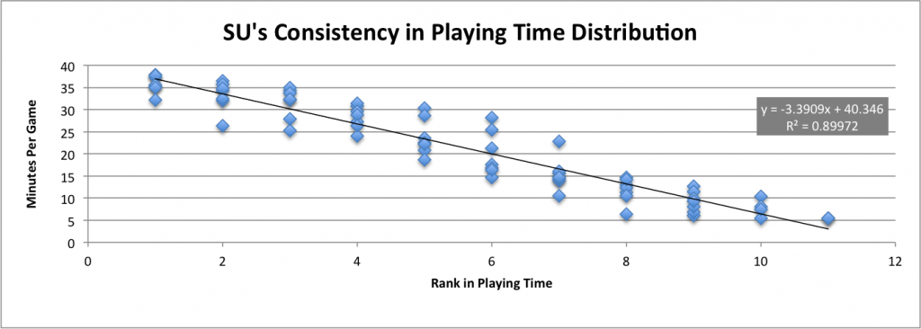 PlayingTimeConsistency